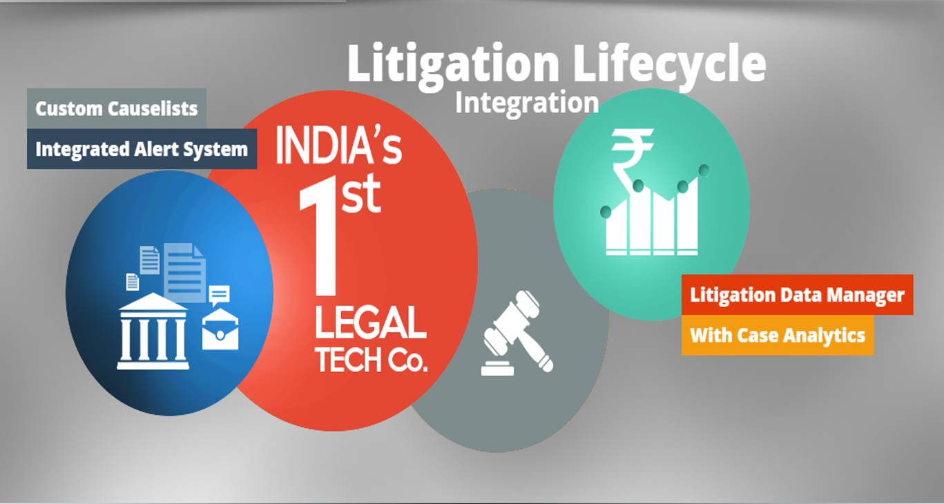 Litigation Management - Lifecycle
